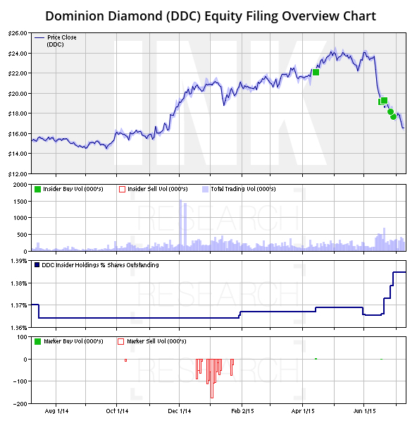 DDC Equity Filing Overview Chart
