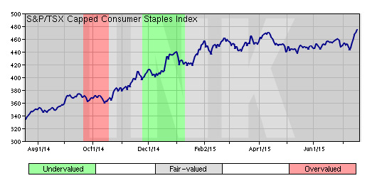S&P TSX Capped Consumer Staples Index