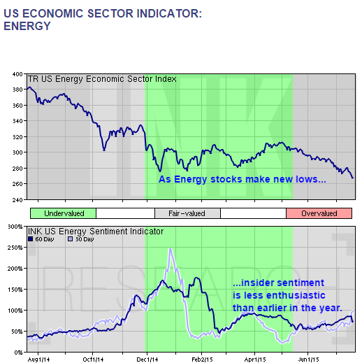 INK US Energy Indicator