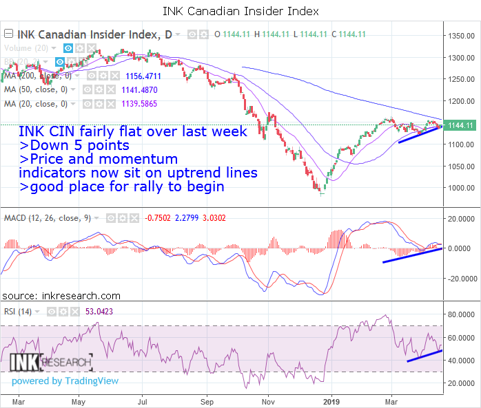 INK Canadian Insider Index quiet, but indicators point